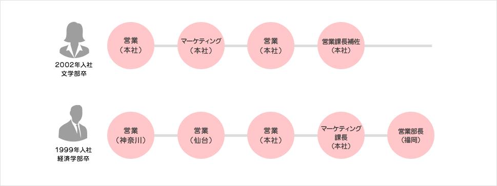 事務系総合職のキャリアステップのイメージ